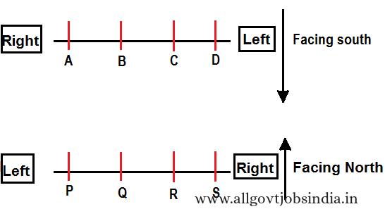 Parallel Row Arrangement -sitting arrangement- reasoning ability test