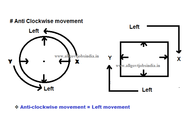 Sitting Arrangment -Anticlockwise movement-Outside Facing -Fig 2